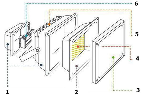 Конструкція світлодіодного прожектора